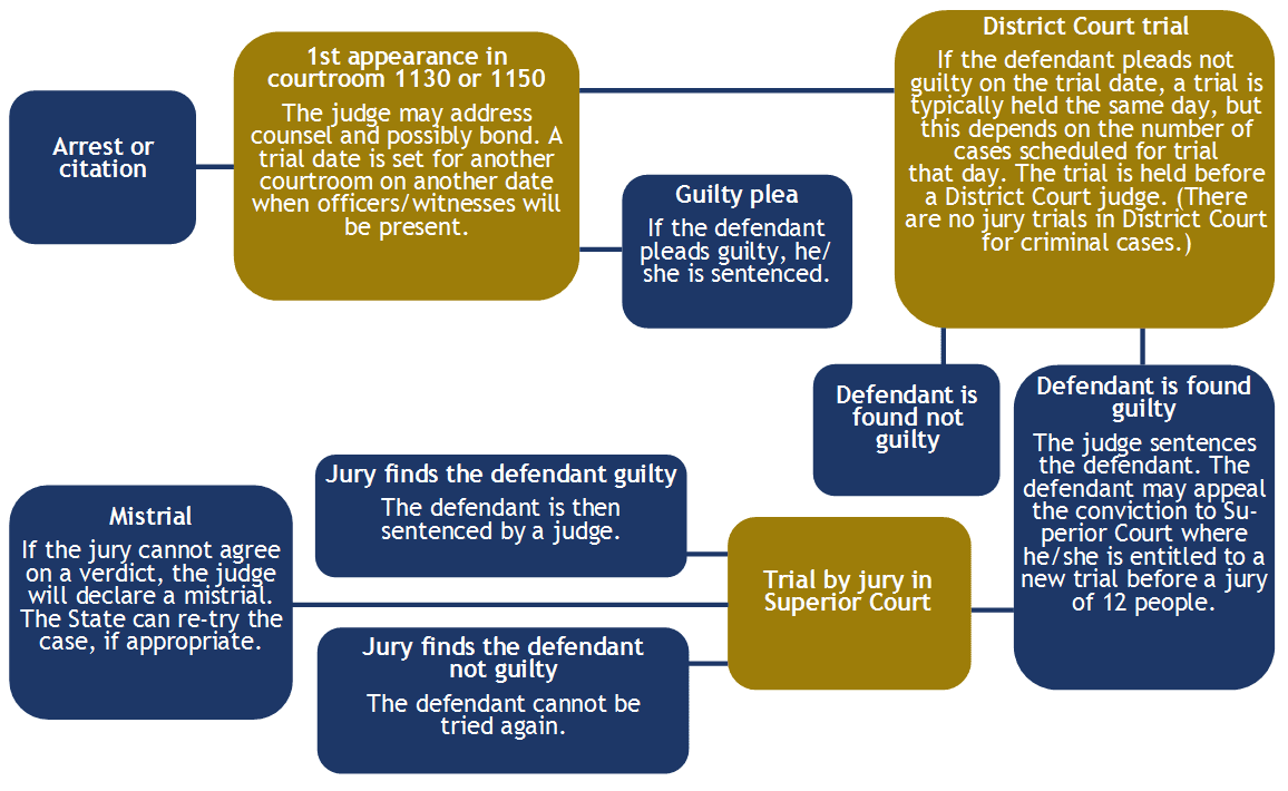 Stages of Misdemeanor Cases